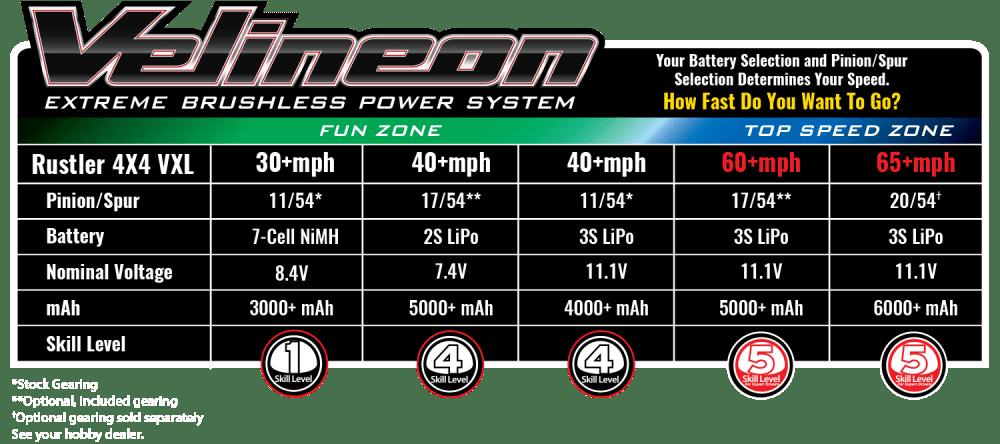 medium resolution of battery speed data
