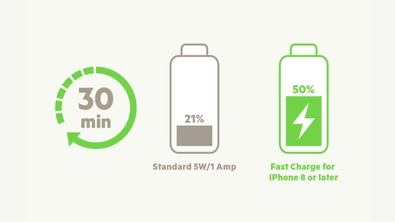 SUPPORTS FAST CHARGE FOR iPHONE