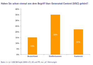 Wer kennt User Generated Content?