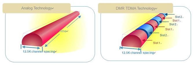 Digital Mobile Radio utilises Time Division Multiple Access (TDMA)
