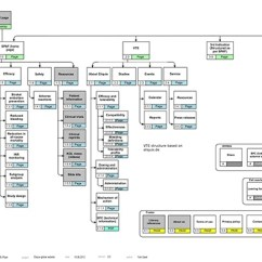 Website Wireframe Diagram Example Micron Control Transformer Wiring Global Templates - Site Map, Wireframes On Behance