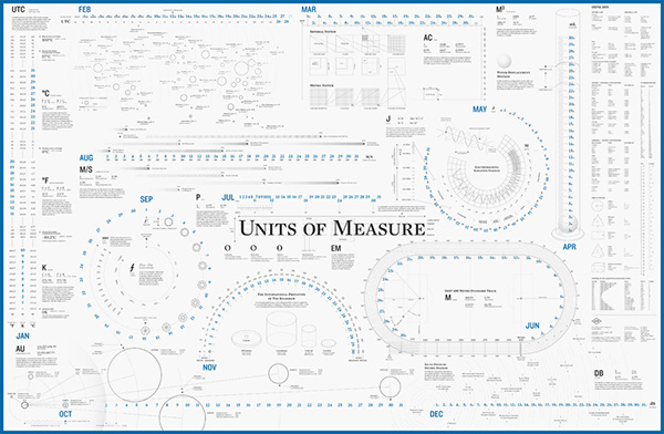 Units of Measure Calendar on Behance