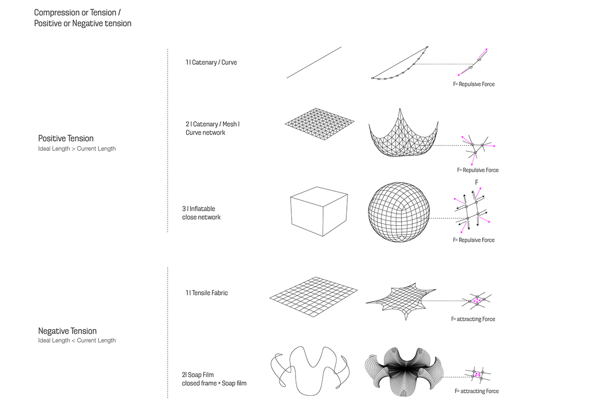 Mesh Relaxation Study