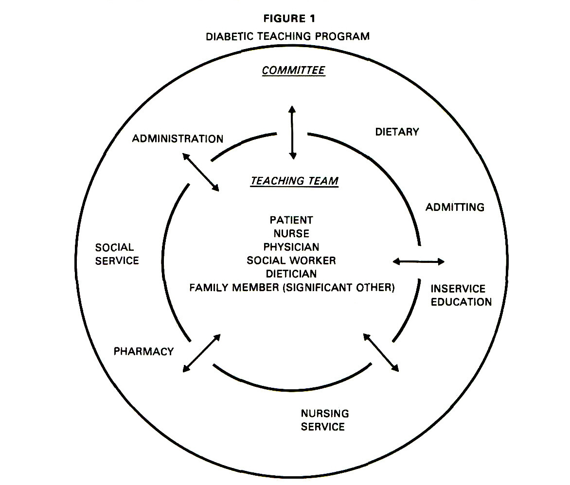 DEVELOPING A TEACHING PROGRAM FOR DIABETIC PATIENTS