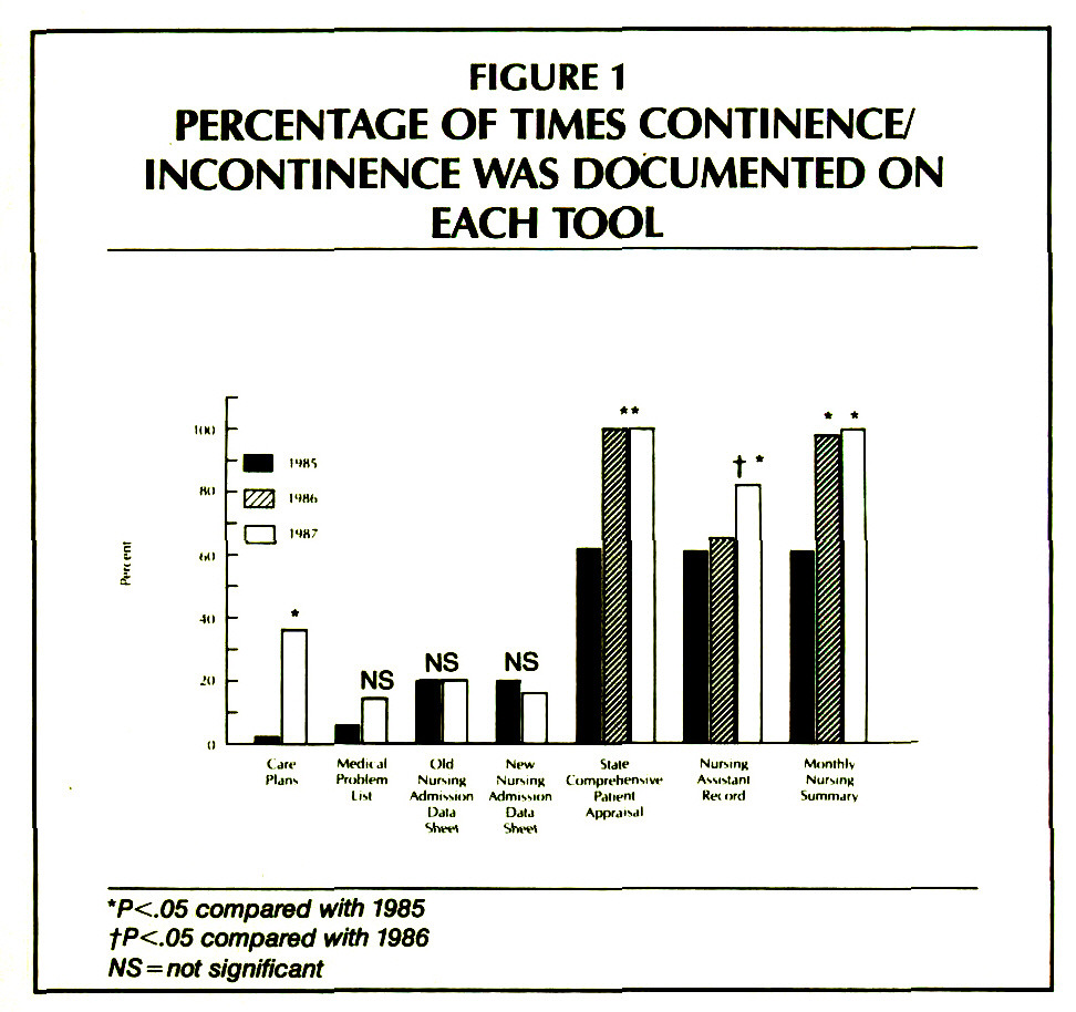 Do Nurses Consistently Document INCONTINENCE?