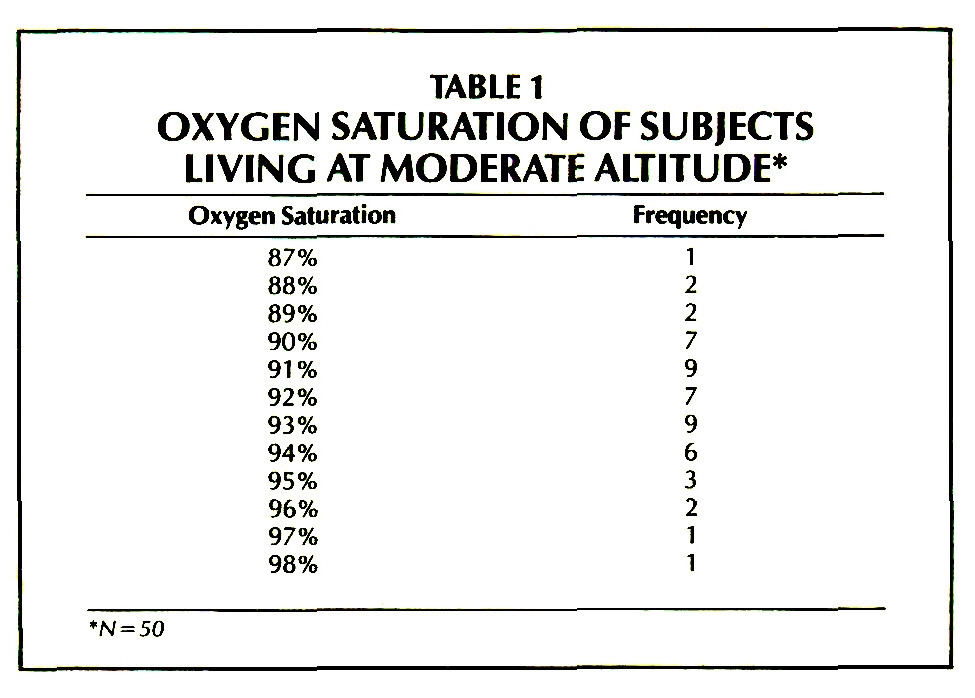 Oxygen Saturation Levels in the Well Elderly: Altitude