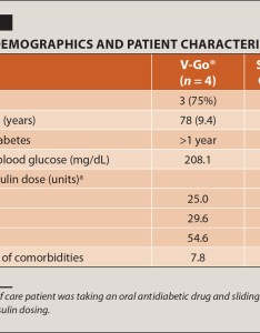 Baseline demographics and patient characteristics also  retrospective chart review of two different insulin administration rh healio