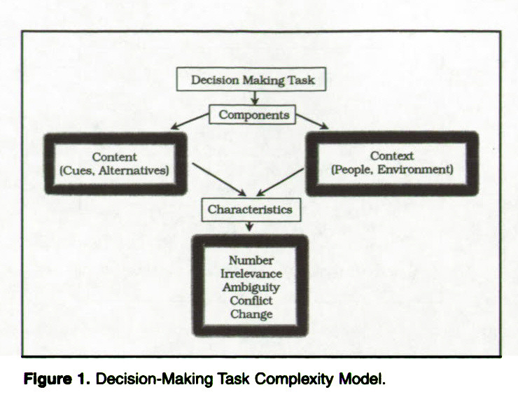 Decision-Making Task Complexity: Model Development and