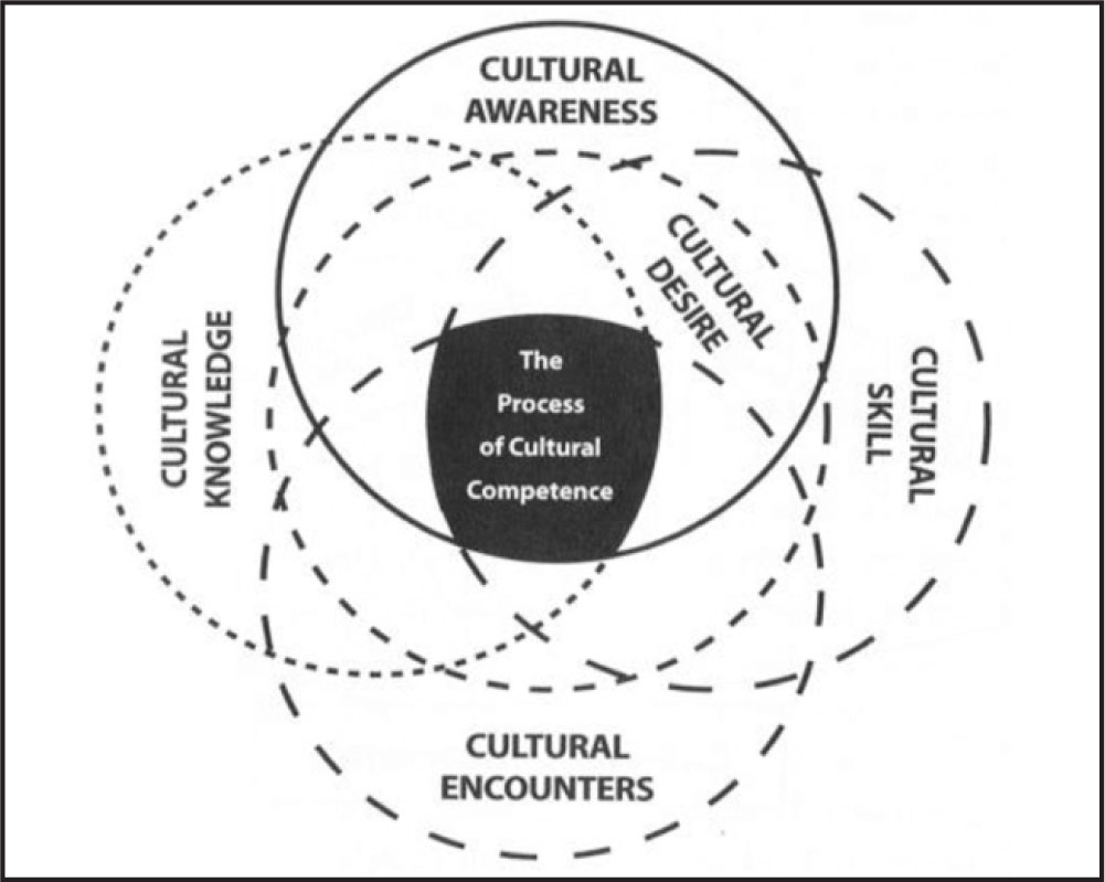 Development of a Multidisciplinary Course in Cultural