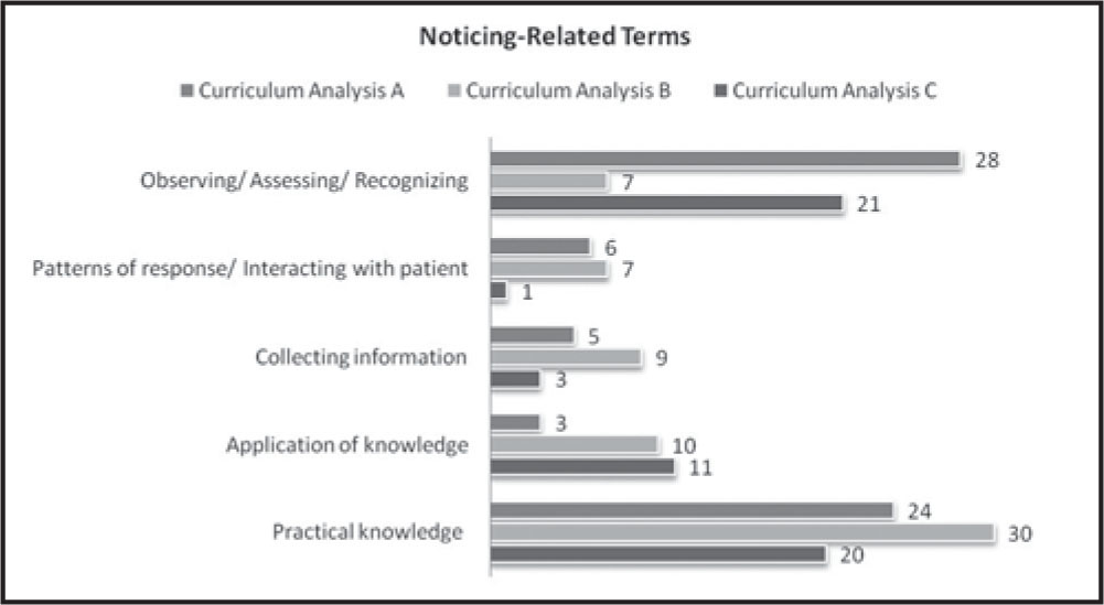 Integration of Clinical Judgment in the Nursing Curriculum