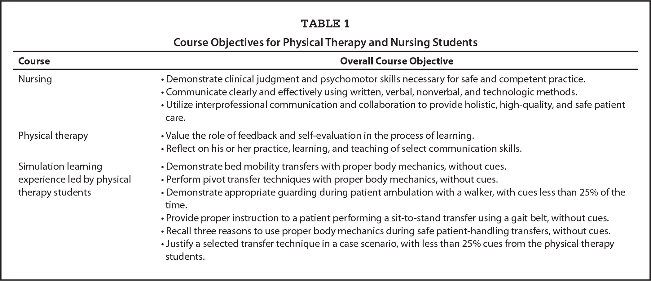 Interprofessional Teaching Project With Nursing And Physical Therapy Students To Promote