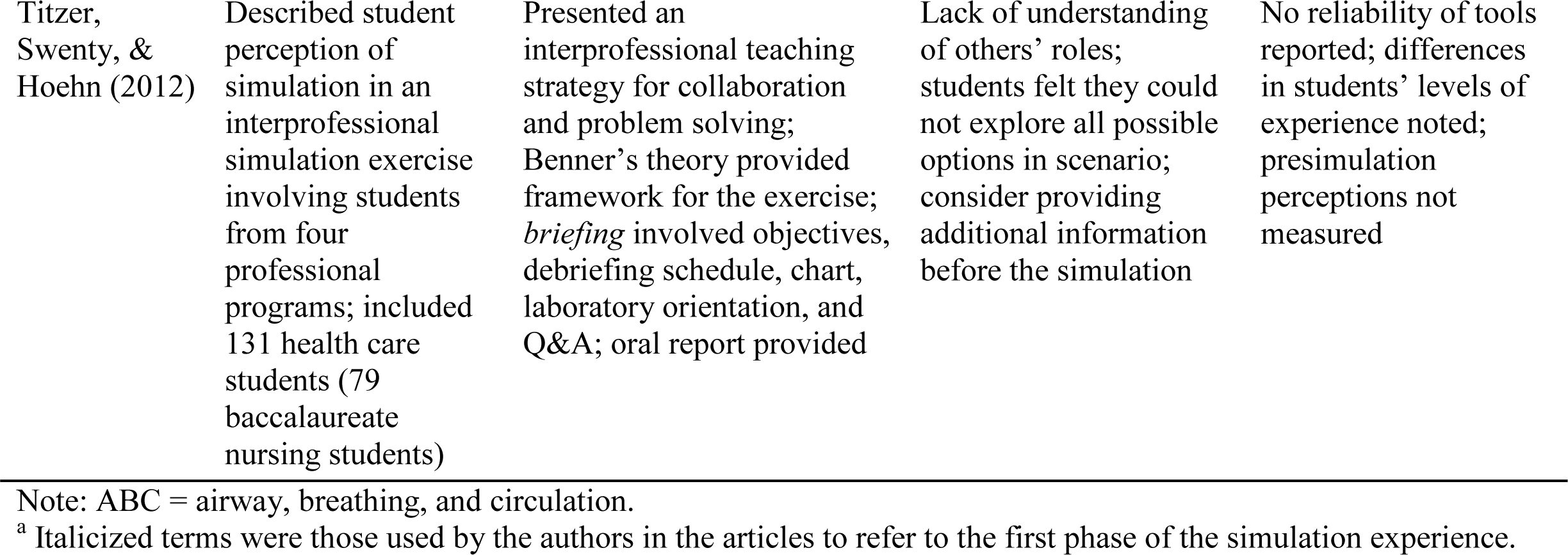Use of Prebriefing in Nursing Simulation: A Literature Review