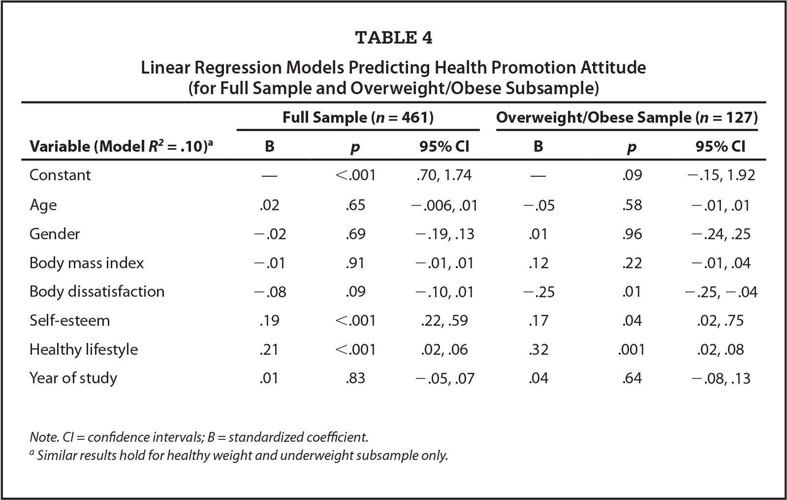 Healthy Lifestyle Behaviors And Health Promotion Attitudes In Preregistered Nurses A