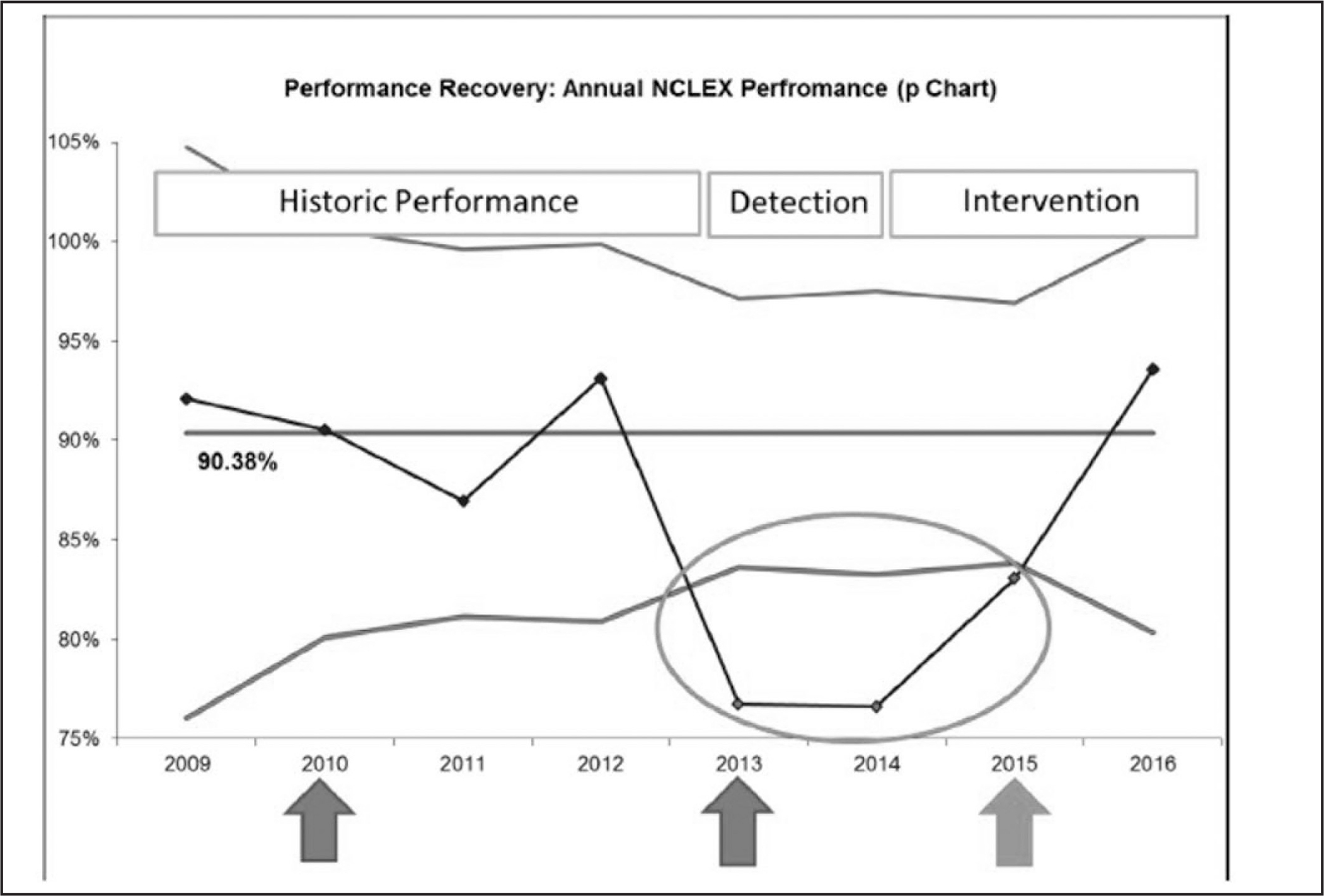 Optimizing Nclex Rn Pass Rate Performance Using An Educational Microsystems Improvement Approach