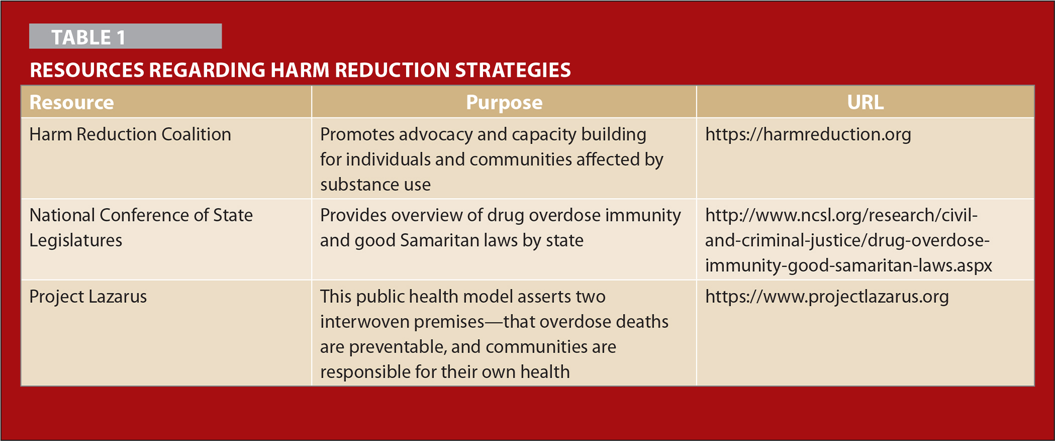 Harm Reduction Strategies Imperatives And Implications