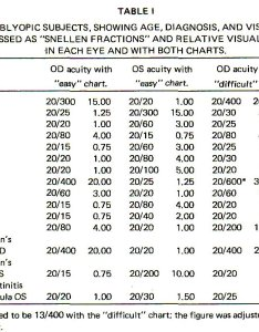 Visual acuity conversion charts measured with easy and difficult optotypes in normal also hobit fullring rh