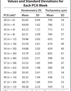 Keratometric and pachymetric mean values standard deviations for each pca week also corneal curvature thickness development in premature infants rh healio