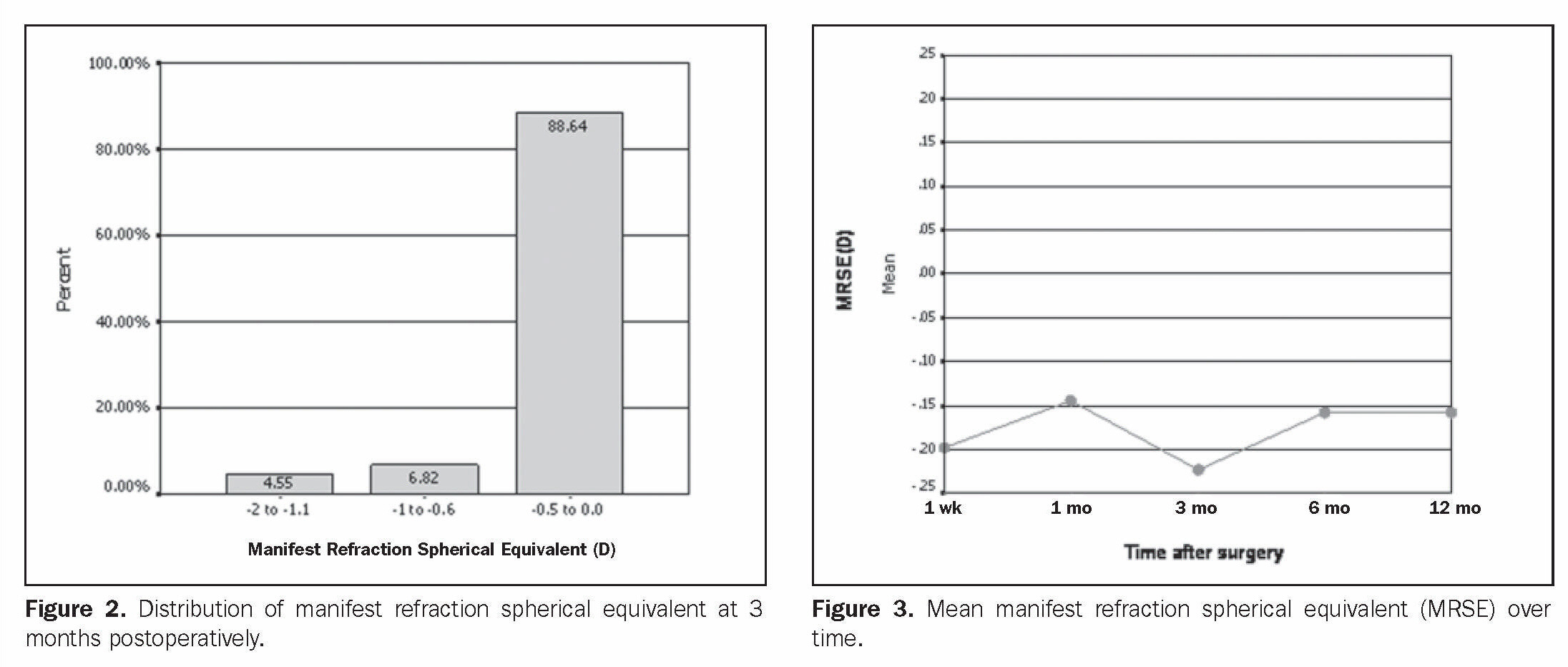 Clinical Results With The Medennium Phakic Refractive Lens For The Correction Of High Myopia