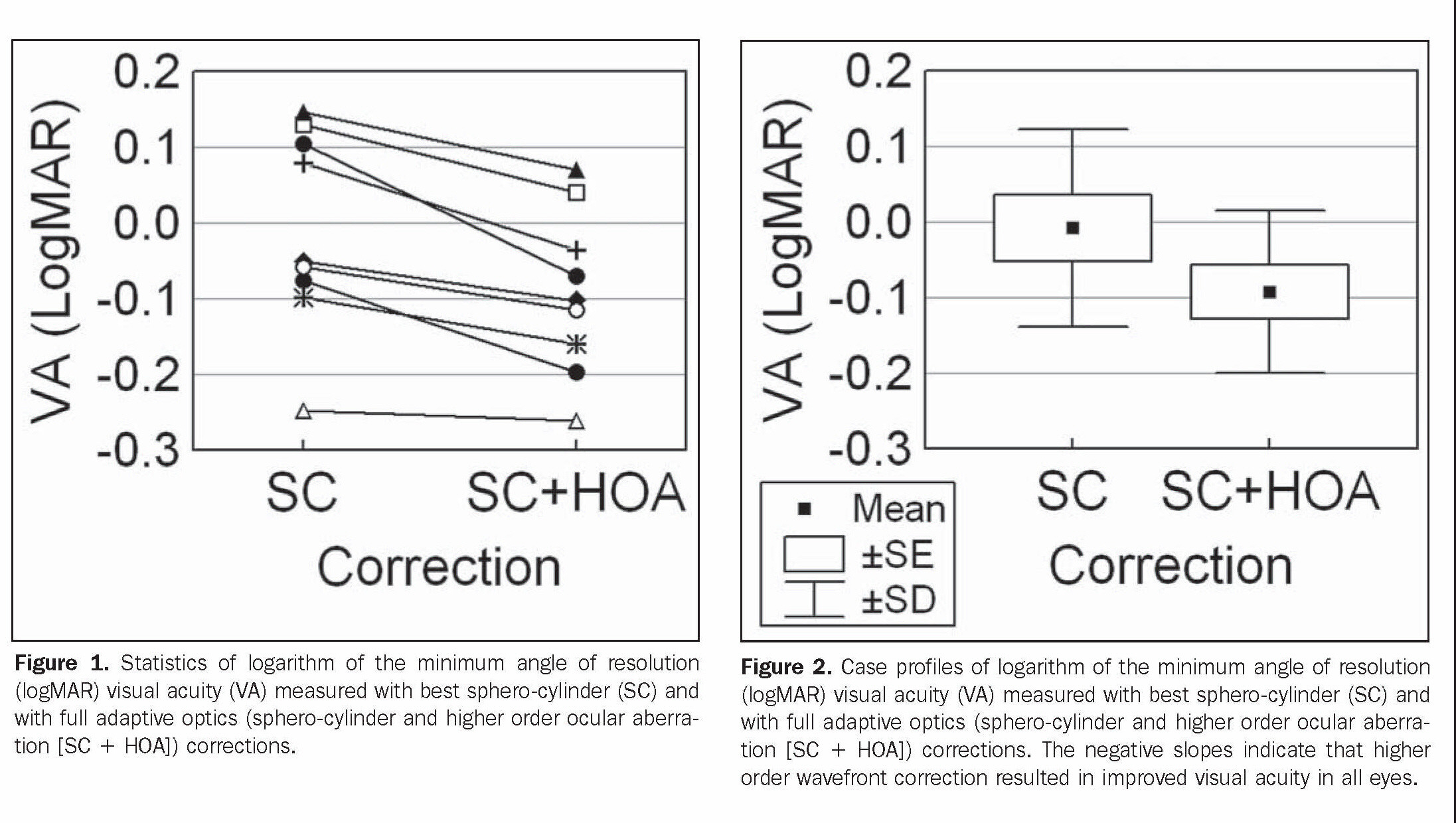 Effects Of Zernike Wavefront Aberrations On Visual Acuity Measured Using Electromagnetic