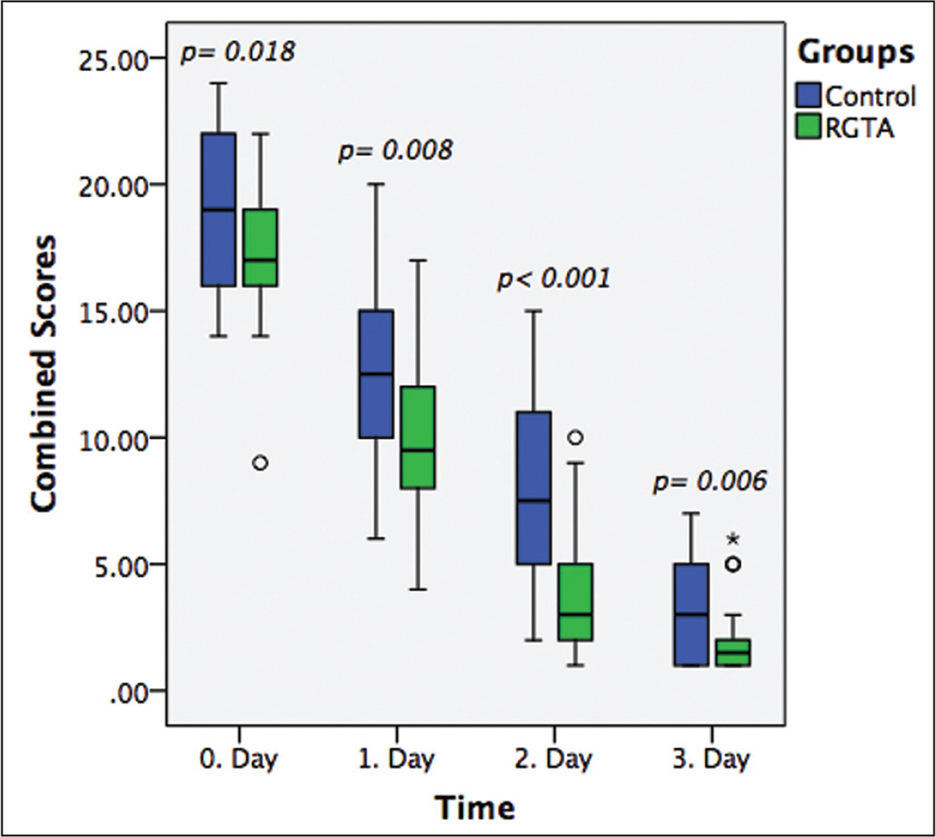 hight resolution of this boxplot reveals combined symptom scores in the regenerating agent rgta and control groups