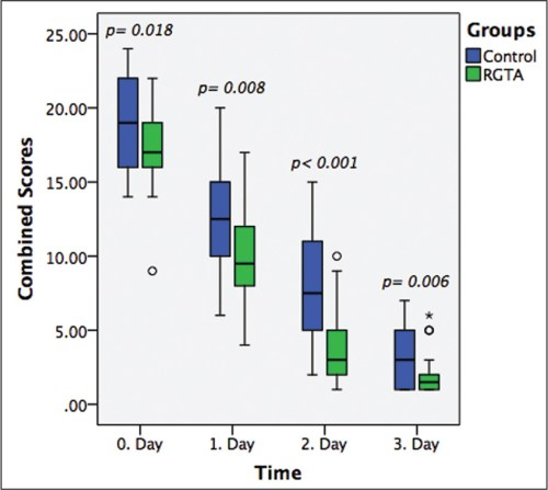 small resolution of this boxplot reveals combined symptom scores in the regenerating agent rgta and control groups