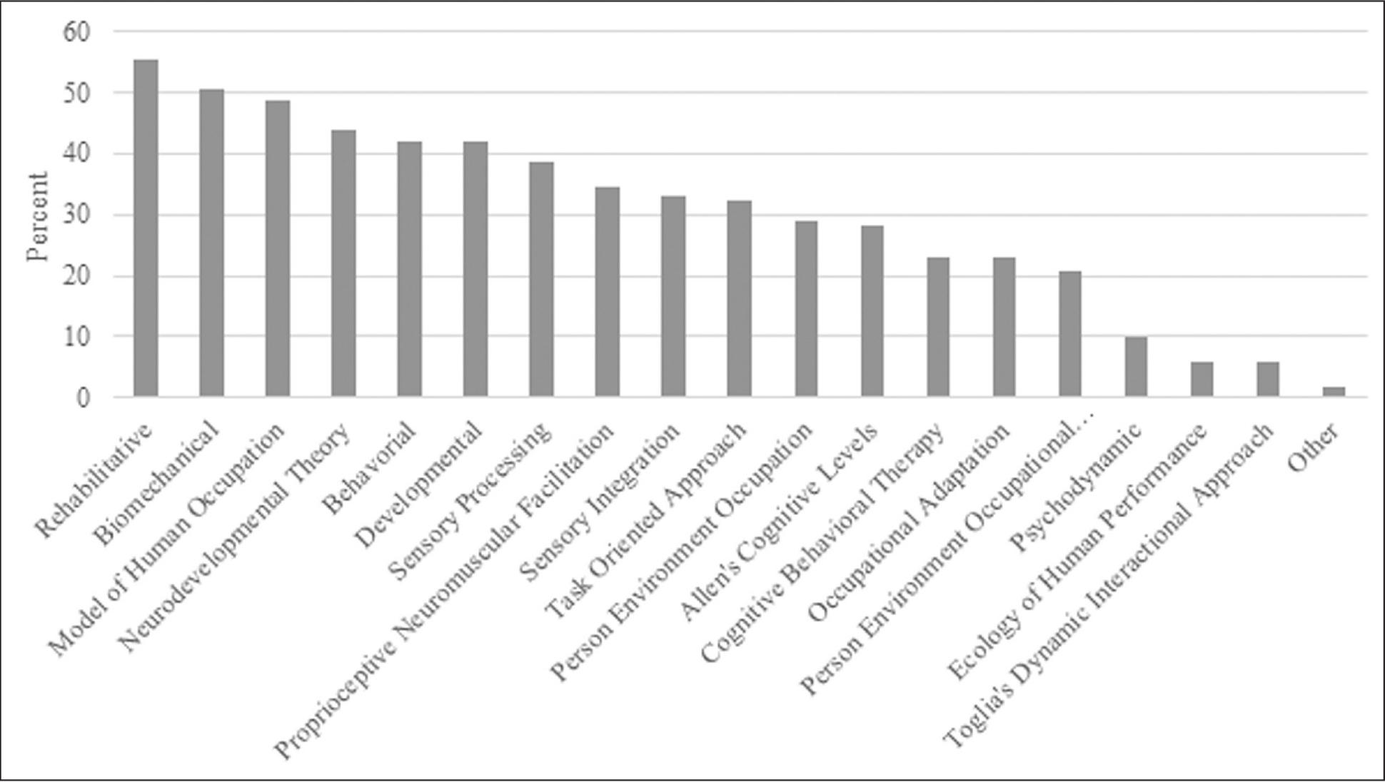 Occupation-Based Practice: A U.S. Survey