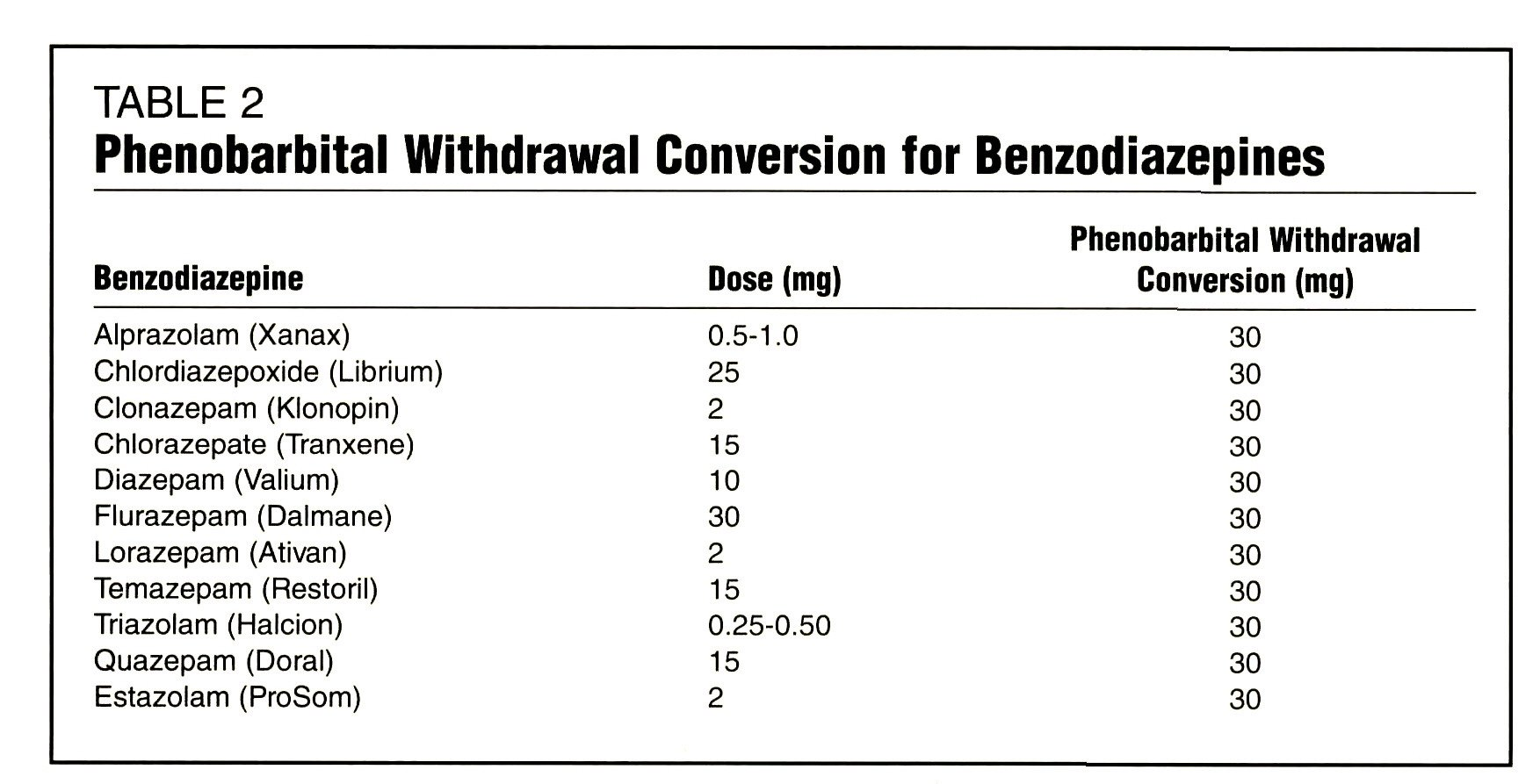 Detoxification From Benzodiazepine Use Strategies And Schedules For Clinical Practice