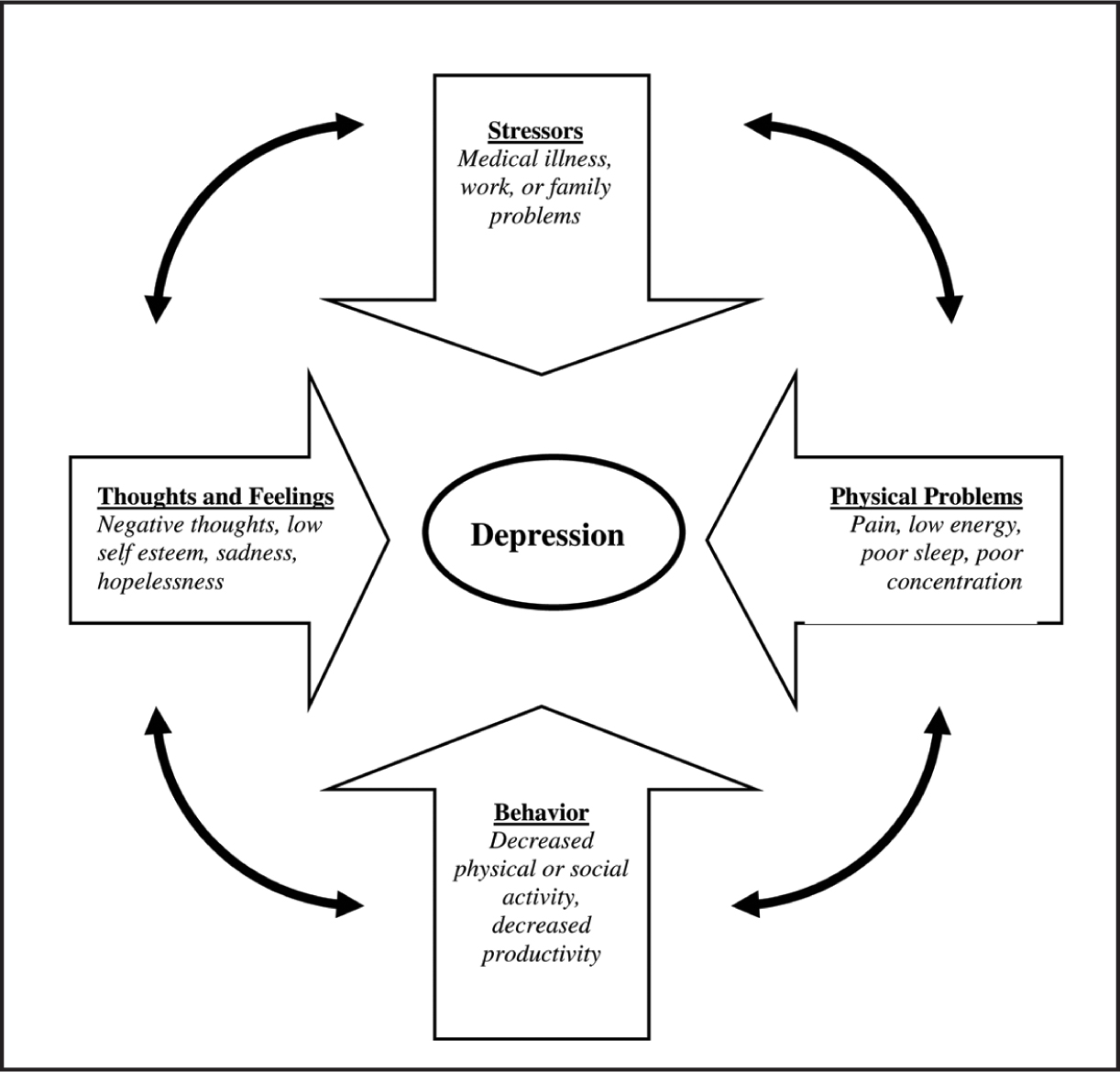 Depression Training for Nurses: Evaluation of an