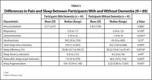 Differences in Pain and Sleep Between Participants With and Without Dementia (N = 89)