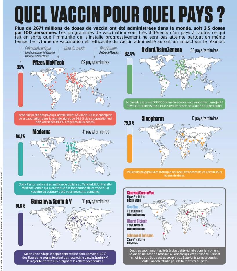 Quel vaccin pour quel pays?