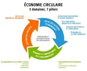 L'économie circulaire au cœur de la prochaine révolution industrielle
