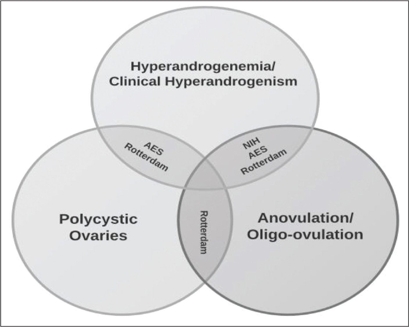 4 variable venn diagram printable blank volleyball court diagnosis and management of polycystic ovary syndrome in