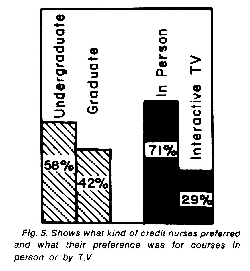 PATTERNS OF PREFERENCE: NURSES VIEW CONTINUING EDUCATION