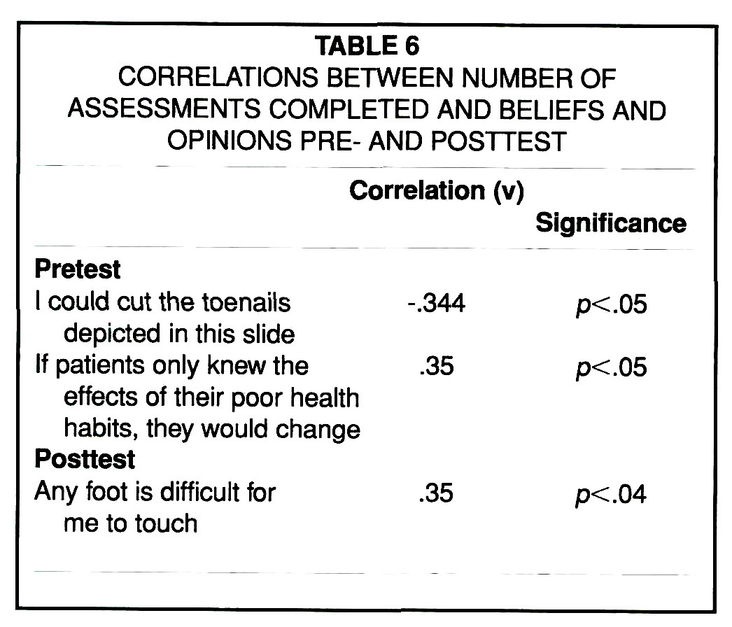 Effectiveness of a Foot Care Education Program on
