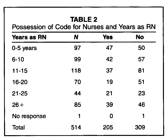 Nurses' Knowledge of the Code for Nurses