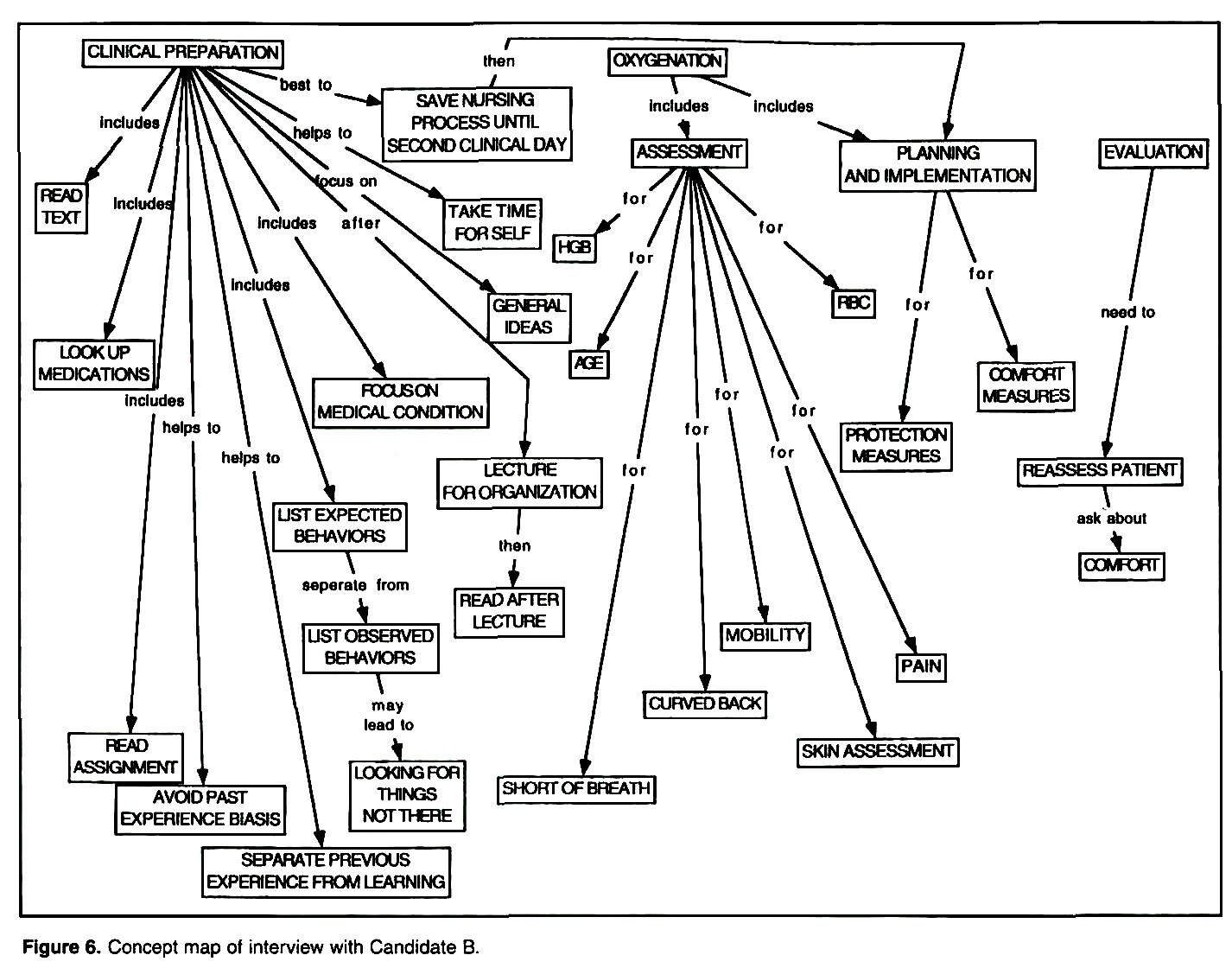 Concept Maps: Linking Nursing Theory to Clinical Nursing