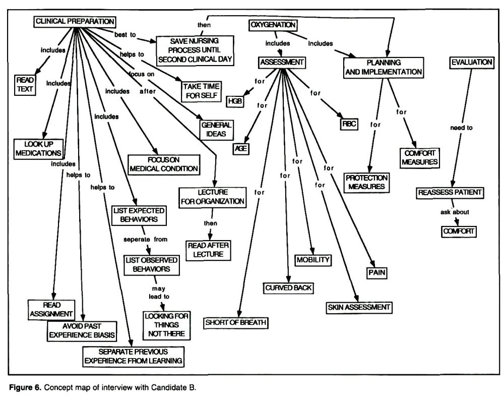 medium resolution of figure 6 concept map of interview with candidate b