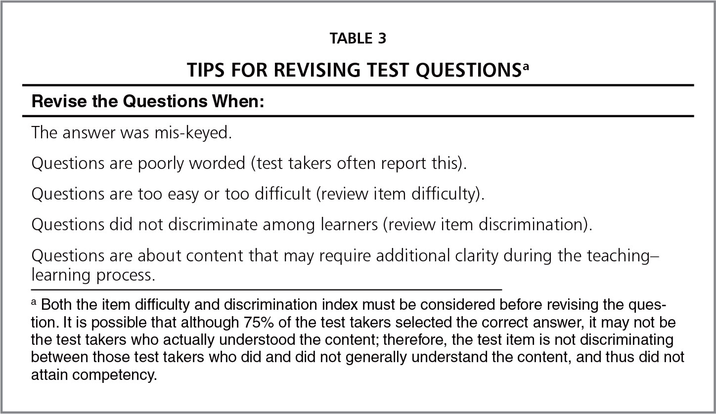 Using Structured Option Test Questions To Assess Competency Attainment Part Ii
