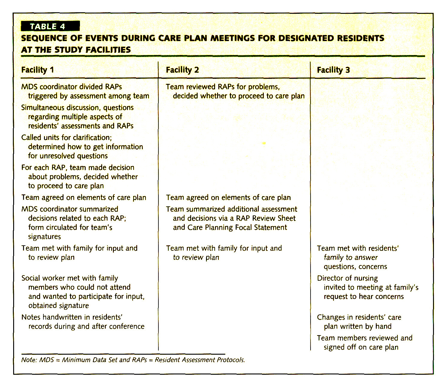 Care Planning For Nursing Home Residents Incorporating