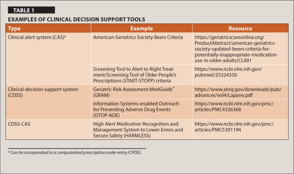 Clinical Alerts to Decrease HighRisk Medication Use in