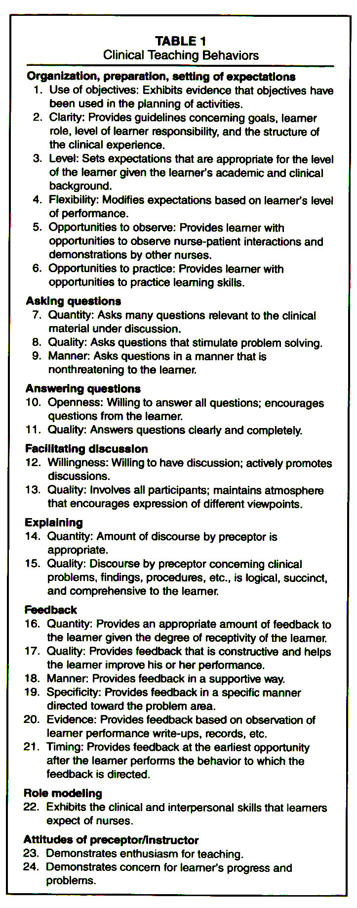 Clinical Teaching Effectiveness Described in Relation to
