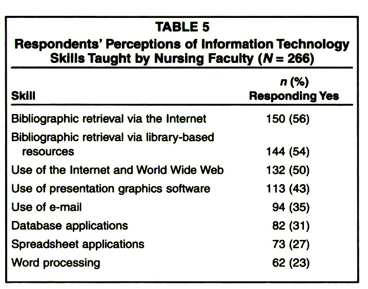Nursing Information Technology Knowledge, Skills, and