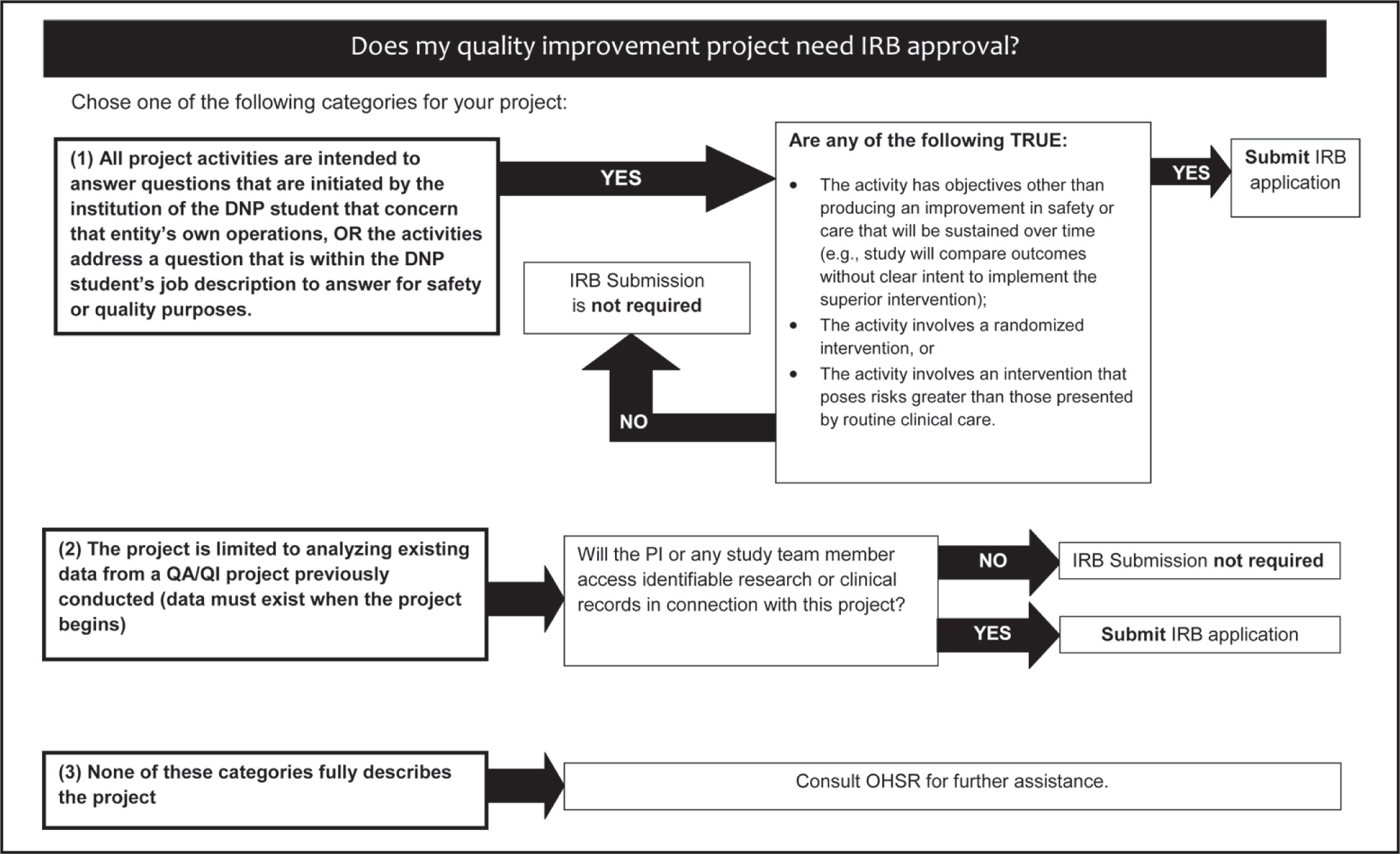 Development Of An Institutional Review Board Preapproval Process For Doctor Of Nursing Practice