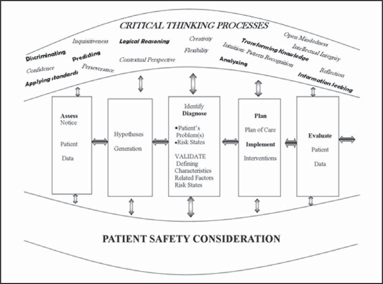 Effects Of Using The Developing Nurses Thinking Model On