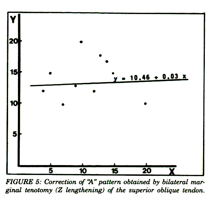 Efficacy of Different Techniques of Superior Oblique
