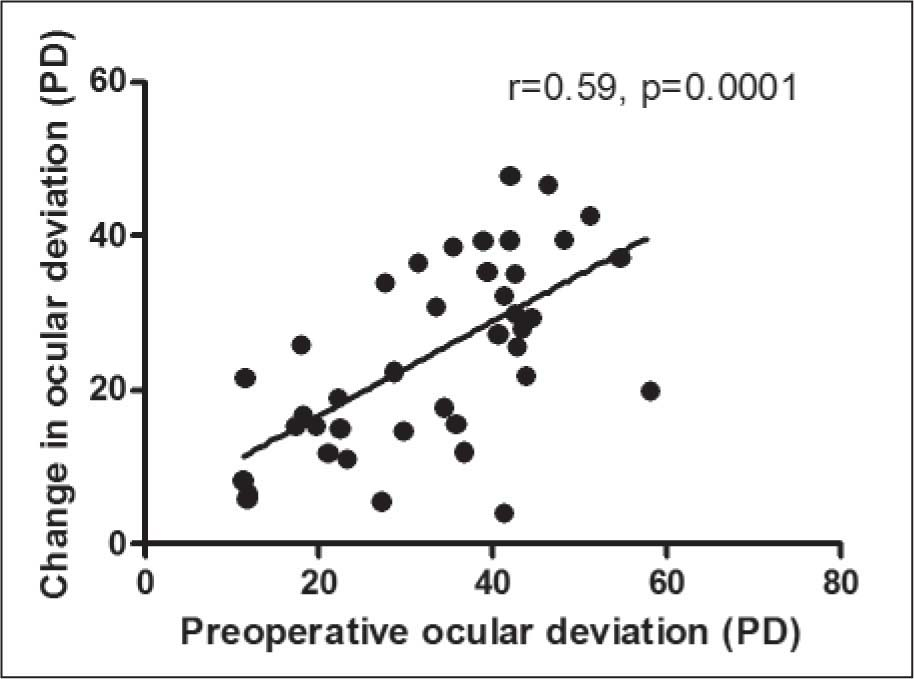 Determinants of Ocular Deviation in Esotropic Subjects