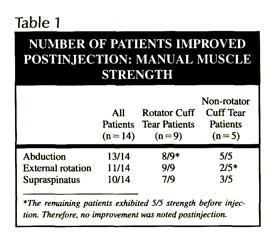 PAIN INHIBITION OF SHOULDER STRENGTH IN PATIENTS WITH