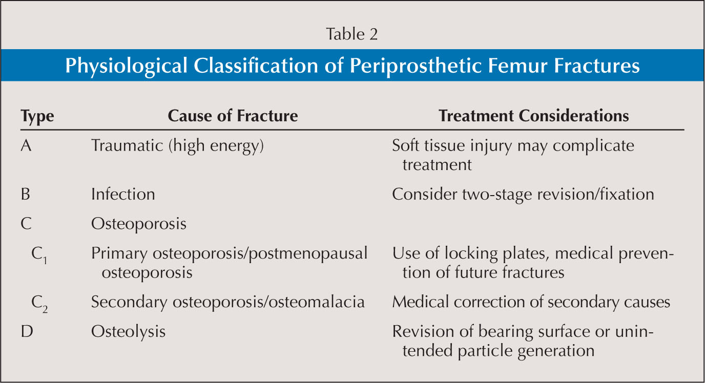 Periprosthetic Femoral Fractures Associated with Hip Arthroplasty
