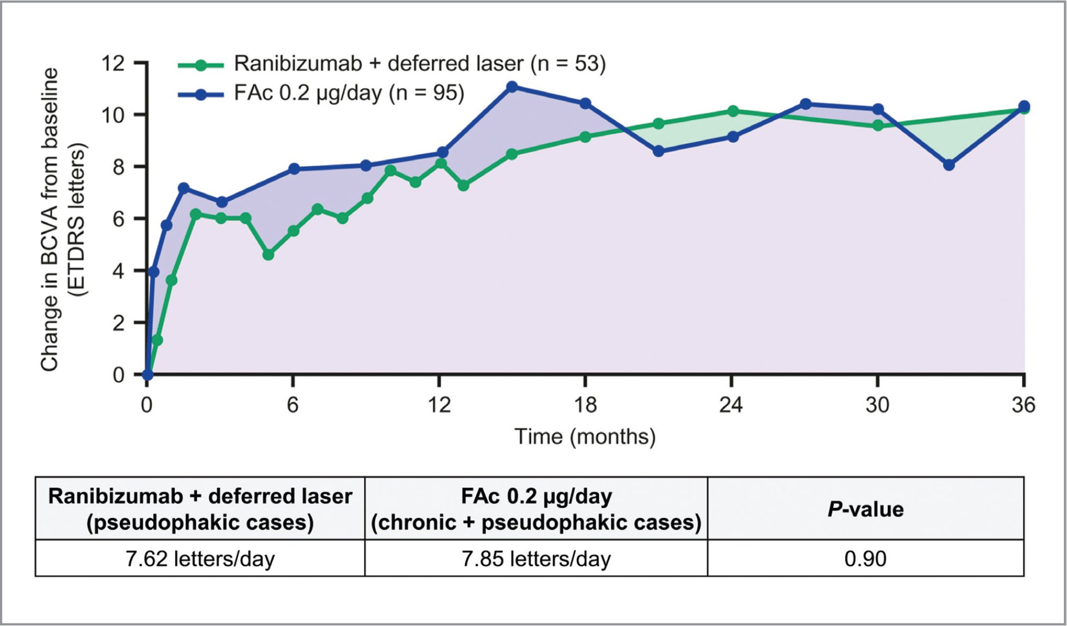 Visual Acuity Outcomes In Diabetic Macular Edema With Fluocinolone Acetonide 0 2 G Day Versus