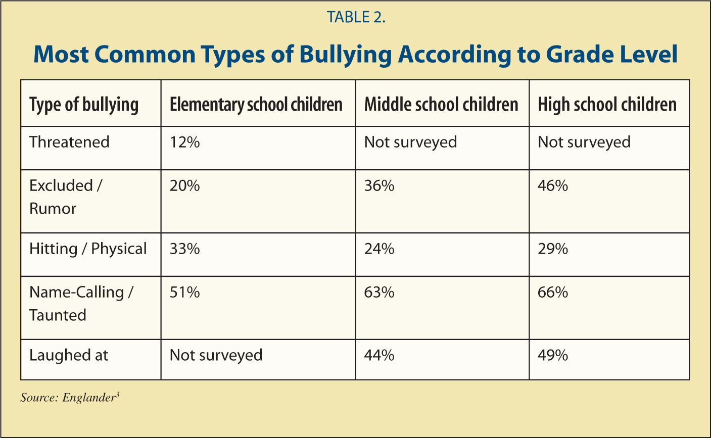 Coping Strategies For Child Bully Victims